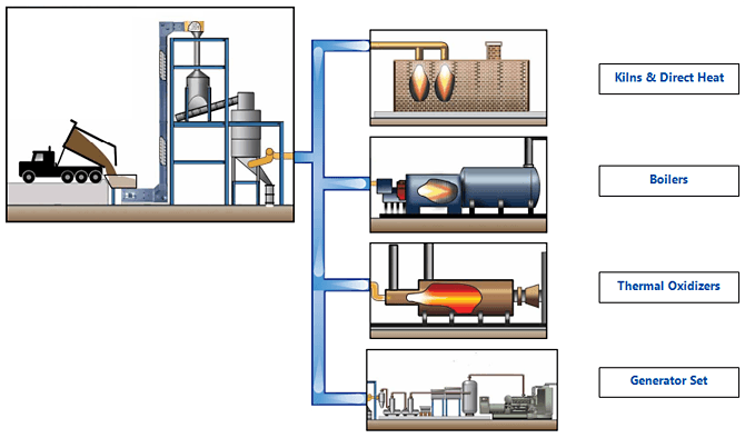Process Heat Gas - Gasifier applications figure